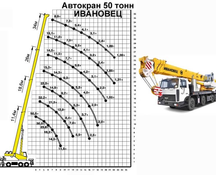 кран Ивановец 50 тонн