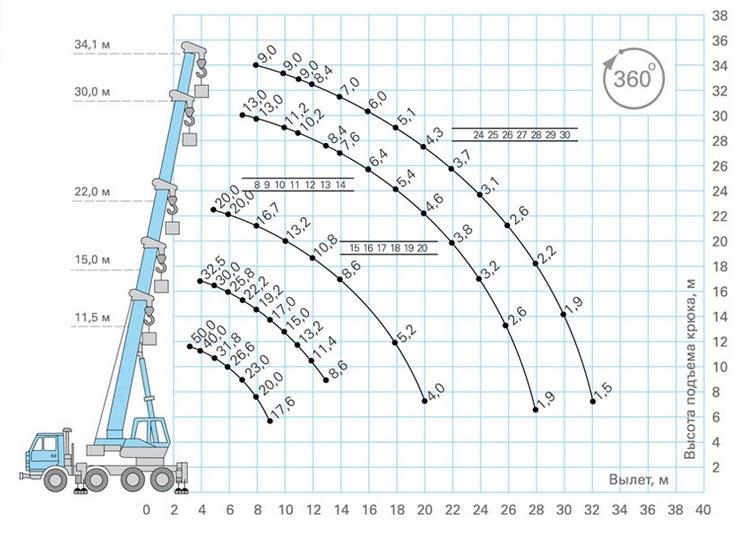 схема грузоподъемности крана 50 тонн