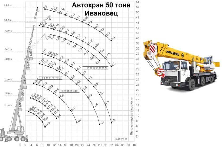 грузовысотные характеристики автокранов 50 тонн