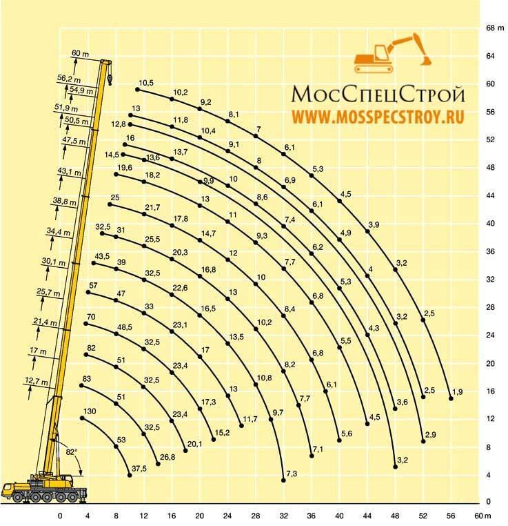 характеристики крана 120 тонн либхер