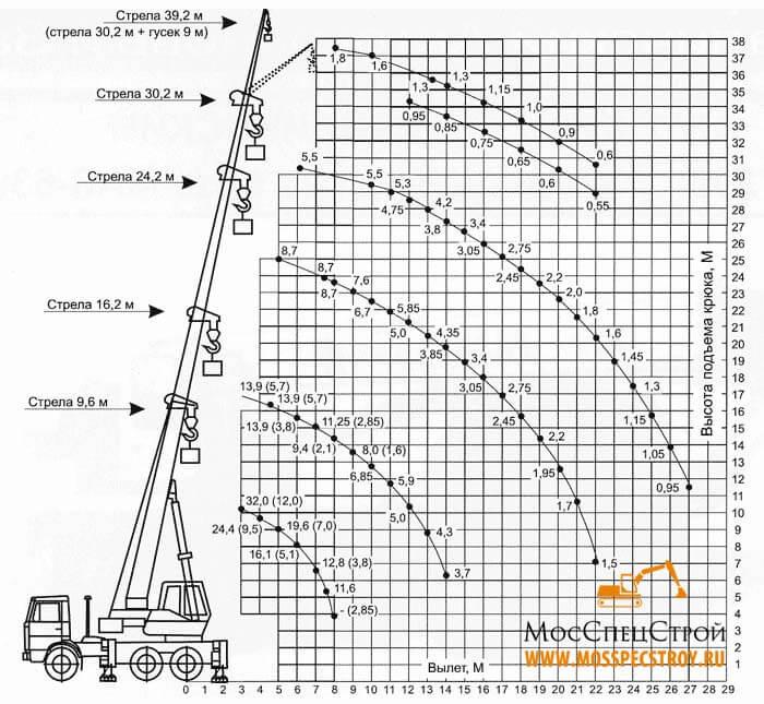 кран 32 тонны характеристики Галичанин