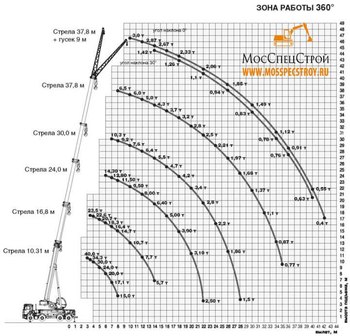 кран 40 тонн Ивановец характеристики
