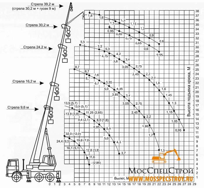 кран ивановец 32 тонн характеристики