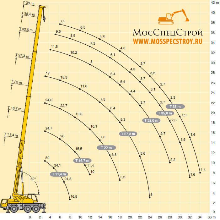 кран Liebherr 50 тонн