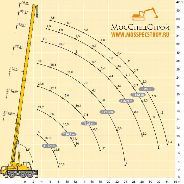 Либхер 50 тонн технические характеристики