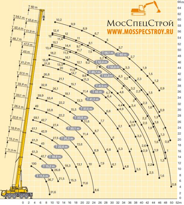 автокран Либхер 100 тонн технические характеристики