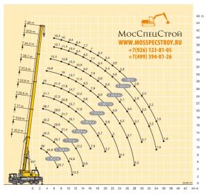 Грузовысотный график стрелы крана Liebherr LTF 1045