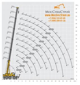 Грузовысотный график стрелы крана Liebherr LTC 1050