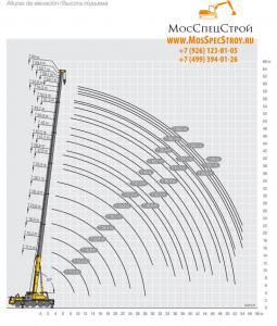 Грузовысотный график стрелы (60м) крана LTM 1110
